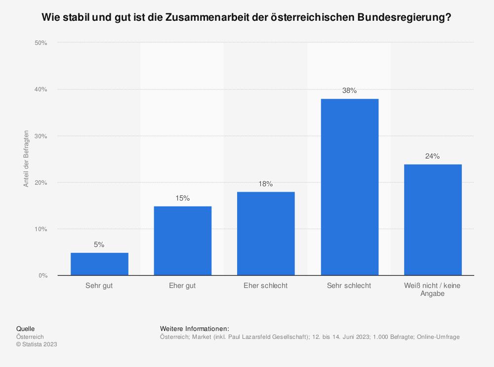 Statistik: Wie zufrieden sind Sie mit der ÖVP-Grün Regierung? | Statista
