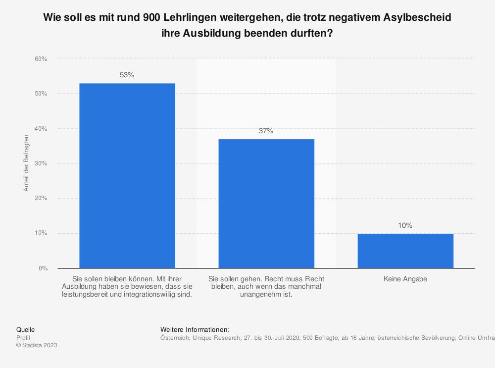 Statistik: Wie soll es mit rund 900 Lehrlingen weitergehen, die trotz negativem Asylbescheid ihre Ausbildung beenden durften? | Statista