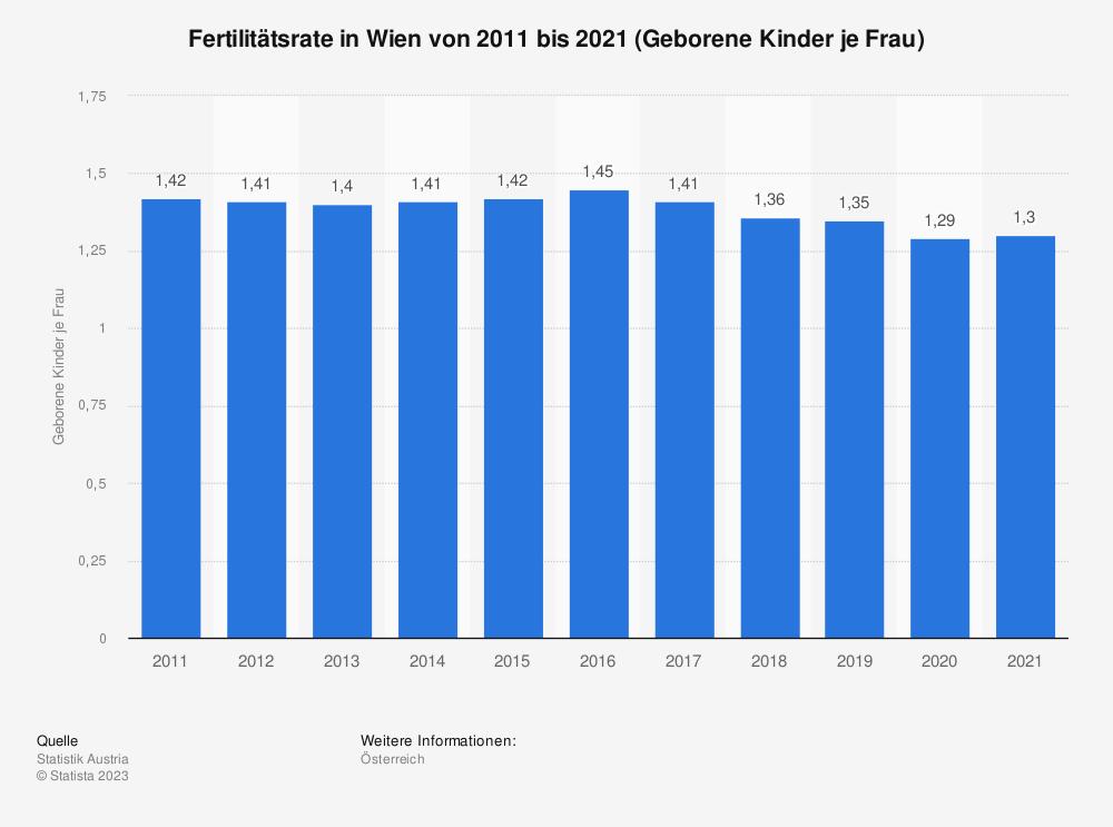 Statistik: Fertilitätsrate in Wien von 2008 bis 2018 (Geborene Kinder je Frau) | Statista