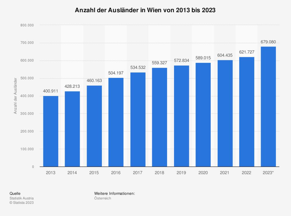 Statistik: Anzahl der Ausländer in Wien von 2009 bis 2019 | Statista