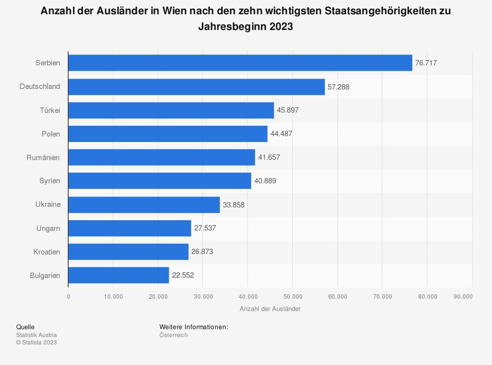 Statistik: Anzahl der Ausländer in Wien nach den zehn wichtigsten Staatsangehörigkeiten am 1. Januar 2019 | Statista