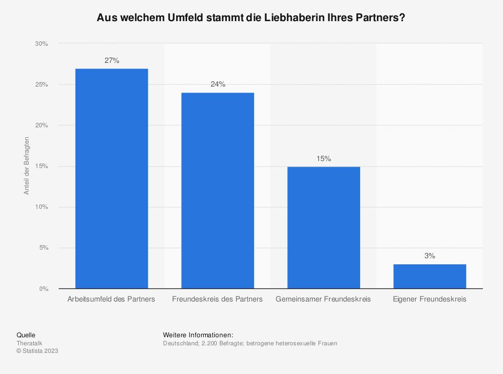 Statistik: Aus welchem Umfeld stammt die Liebhaberin Ihres Partners? | Statista