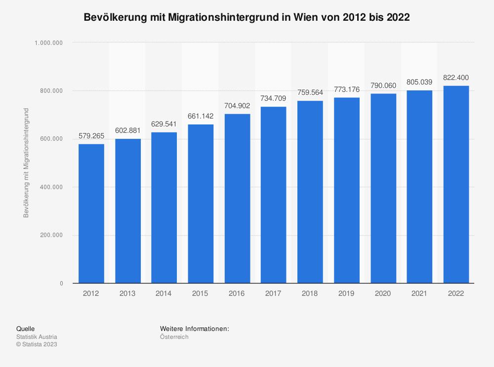 Statistik: Bevölkerung mit Migrationshintergrund in Wien von 2010 bis 2018 | Statista