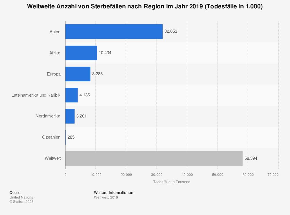 Statistik: Weltweite Anzahl von Sterbefällen nach Region im Jahr 2015 (Todesfälle in 1.000) | Statista