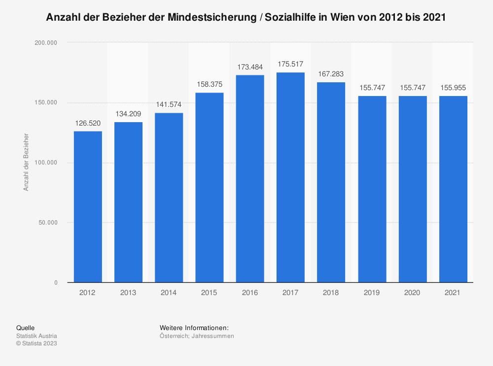 Statistik: Anzahl der Bezieher der Mindestsicherung in Wien von 2013 bis 2019 | Statista