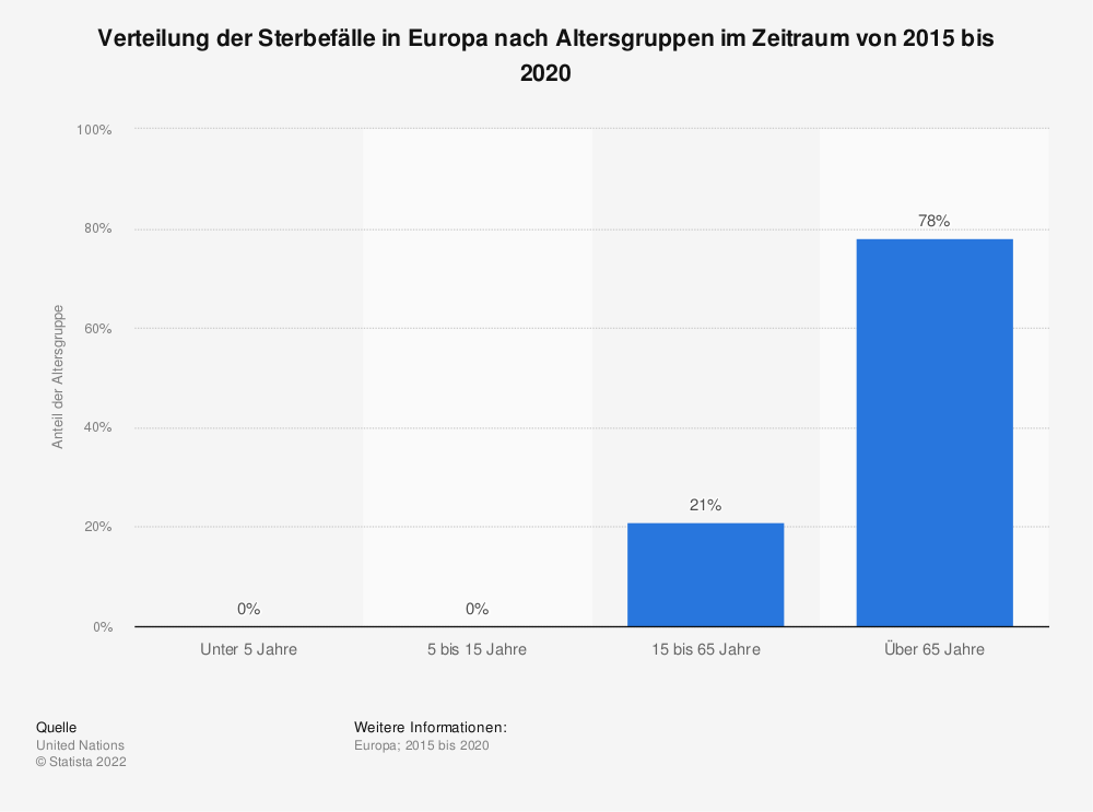 Statistik: Verteilung der Sterbefälle in Europa nach Altersgruppen im Jahr 2015 | Statista