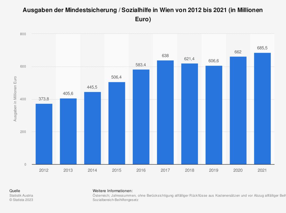 Statistik: Ausgaben der Mindestsicherung in Wien von 2012 bis 2018 (in Millionen Euro) | Statista
