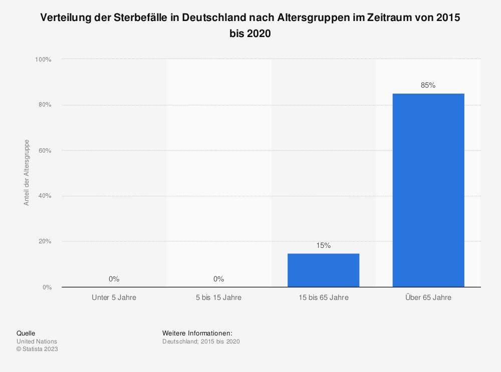 Statistik: Verteilung der Sterbefälle in Deutschland nach Altersgruppen im Jahr 2015 | Statista