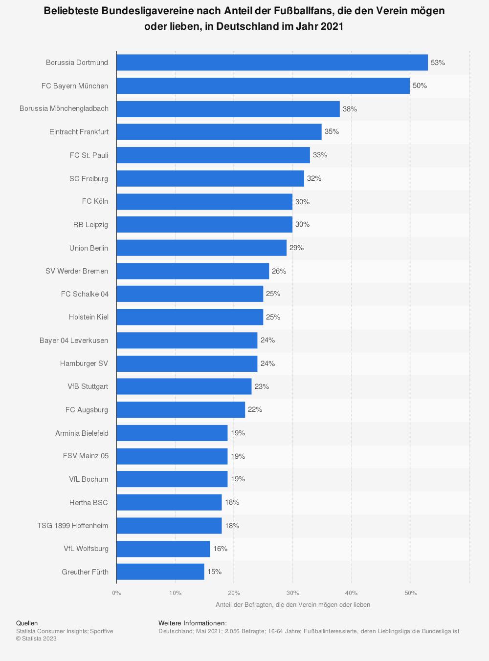 Statistik: Beliebteste Bundesligavereine nach Anteil der Fußballfans, die den Verein mögen oder lieben, in Deutschland im Jahr 2021   Statista