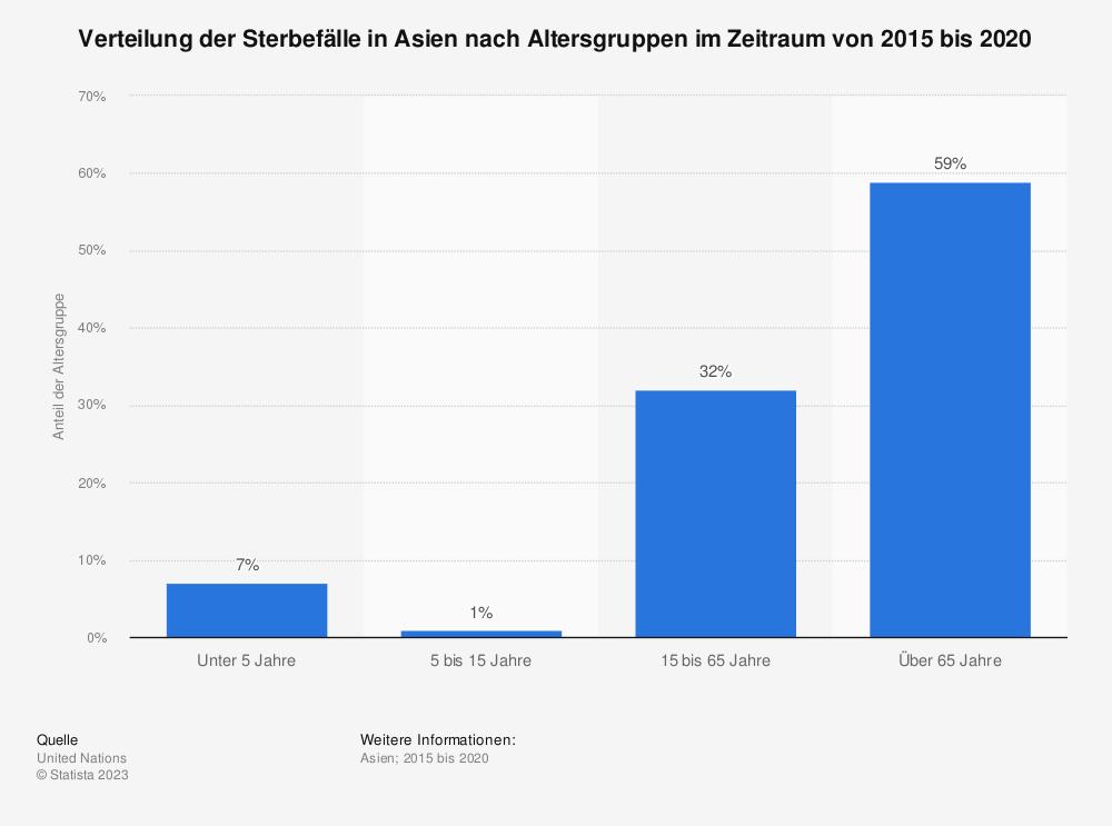 Statistik: Verteilung der Sterbefälle in Asien nach Altersgruppen im Jahr 2015 | Statista