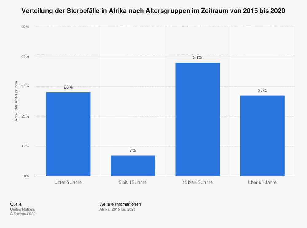 Statistik: Verteilung der Sterbefälle in Afrika nach Altersgruppen im Jahr 2015 | Statista
