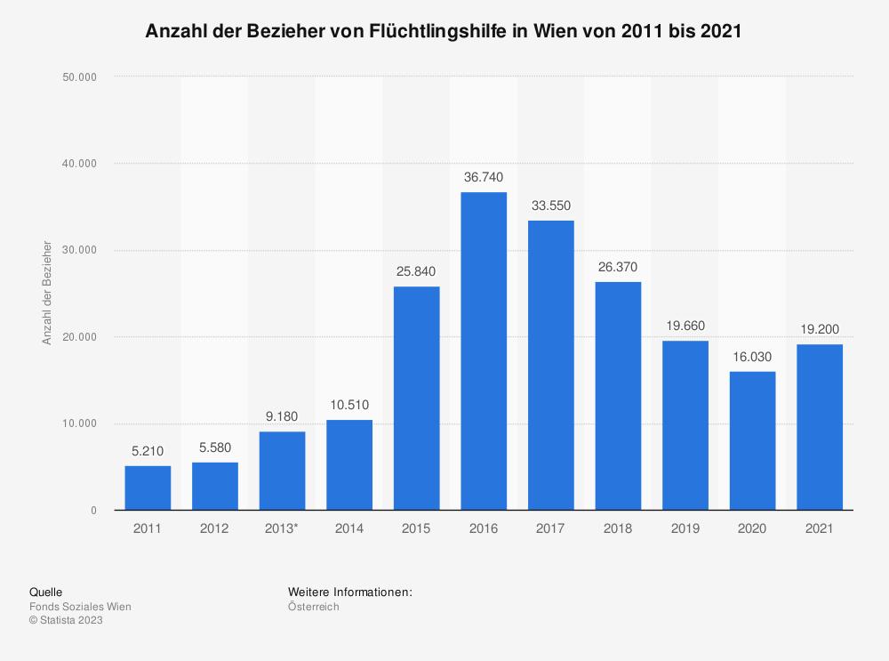 Statistik: Bezieher von Flüchtlingshilfe in Wien von 2007 bis 2017 | Statista