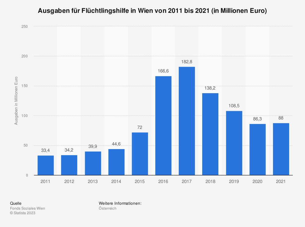 Statistik: Ausgaben für Flüchtlingshilfe in Wien von 2008 bis 2018 (in Millionen Euro) | Statista