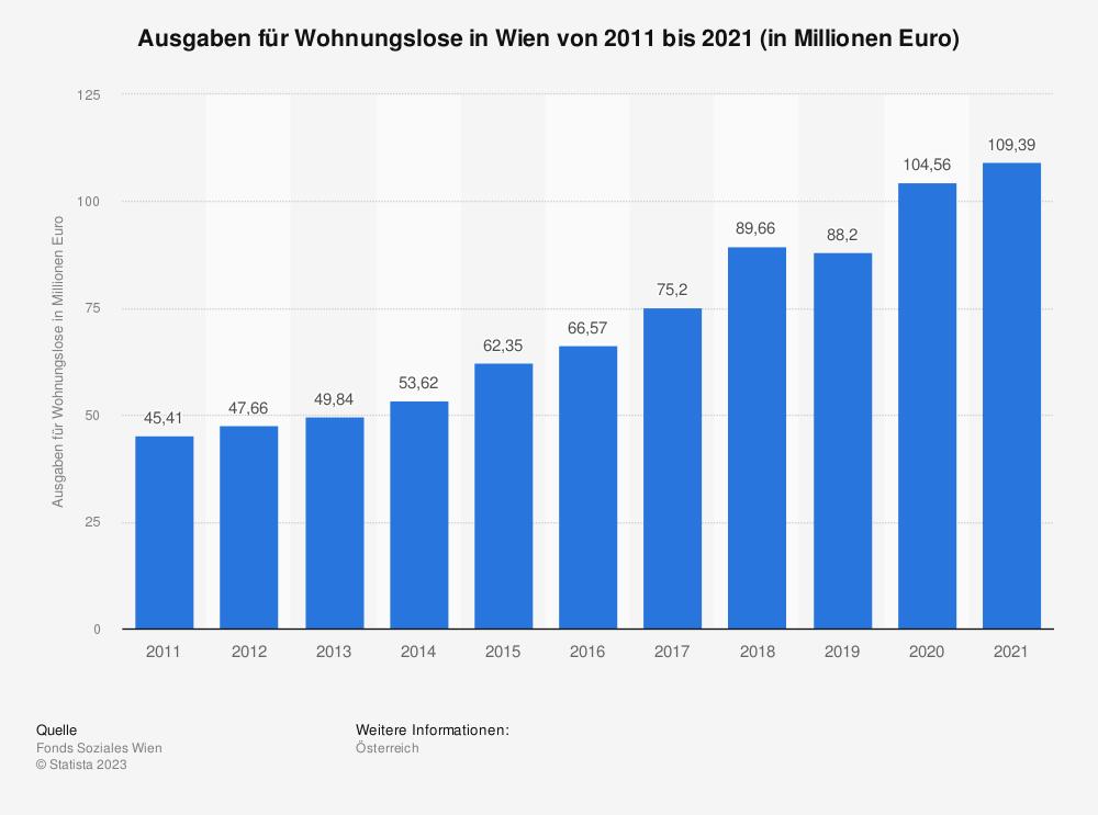 Statistik: Ausgaben für Wohnungslose in Wien von 2009 bis 2017 (in Millionen Euro) | Statista