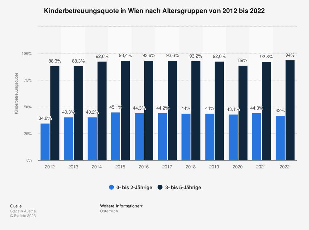 Statistik: Kinderbetreuungsquote in Wien nach Altersgruppen von 2010 bis 2020   Statista