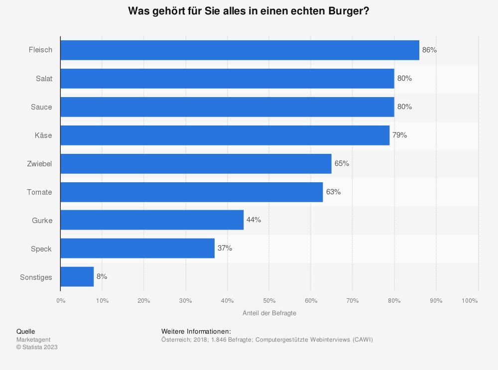Statistik: Was gehört für Sie alles in einen echten Burger? | Statista
