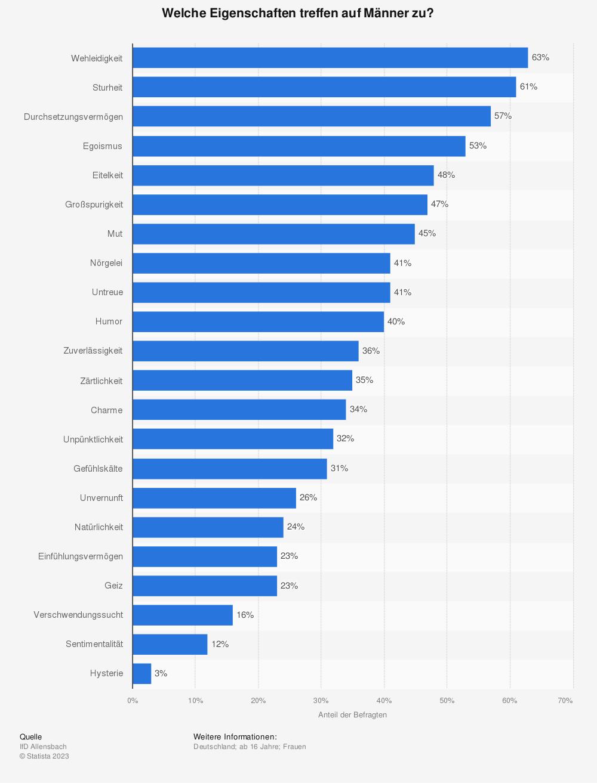 Statistik: Welche Eigenschaften treffen auf Männer zu? | Statista