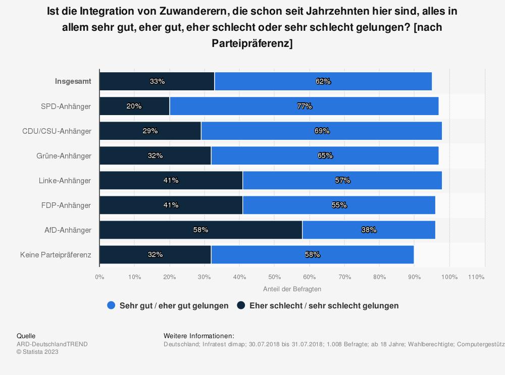 Statistik: Ist die Integration von Zuwanderern, die schon seit Jahrzehnten hier sind, alles in allem sehr gut, eher gut, eher schlecht oder sehr schlecht gelungen? [nach Parteipräferenz] | Statista