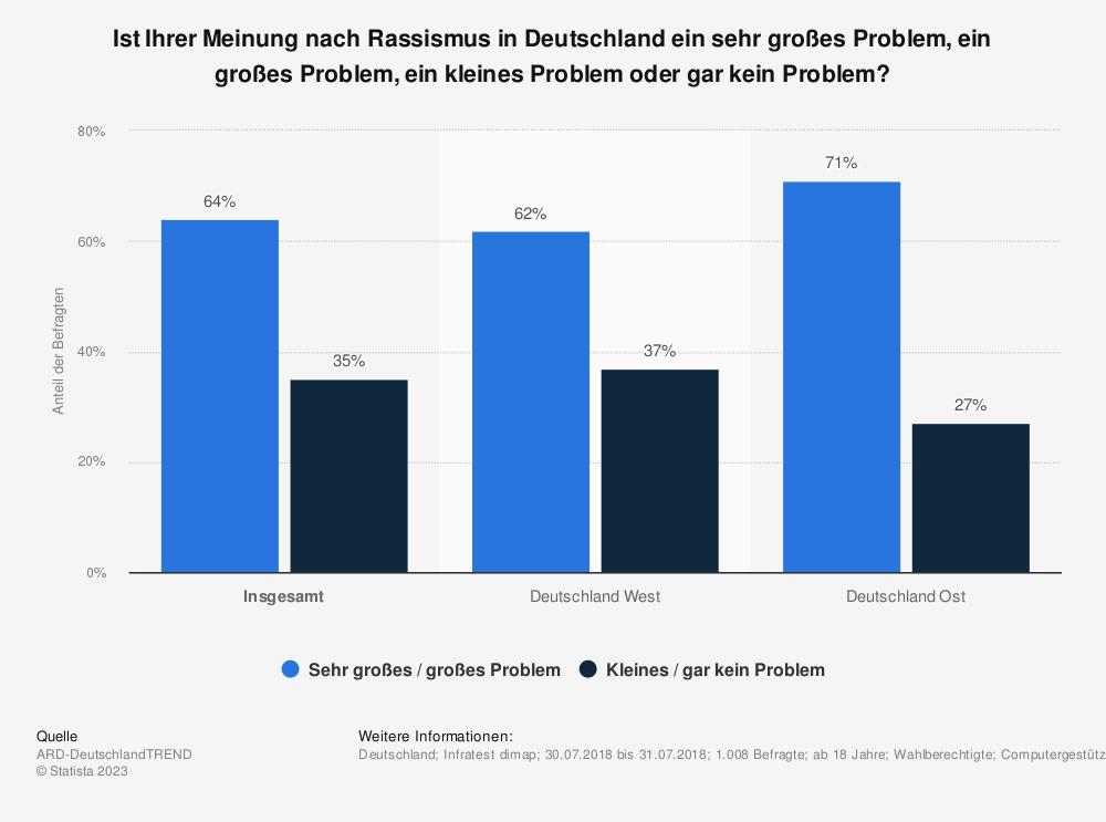Statistik: Ist Ihrer Meinung nach Rassismus in Deutschland ein sehr großes Problem, ein großes Problem, ein kleines Problem oder gar kein Problem?  | Statista