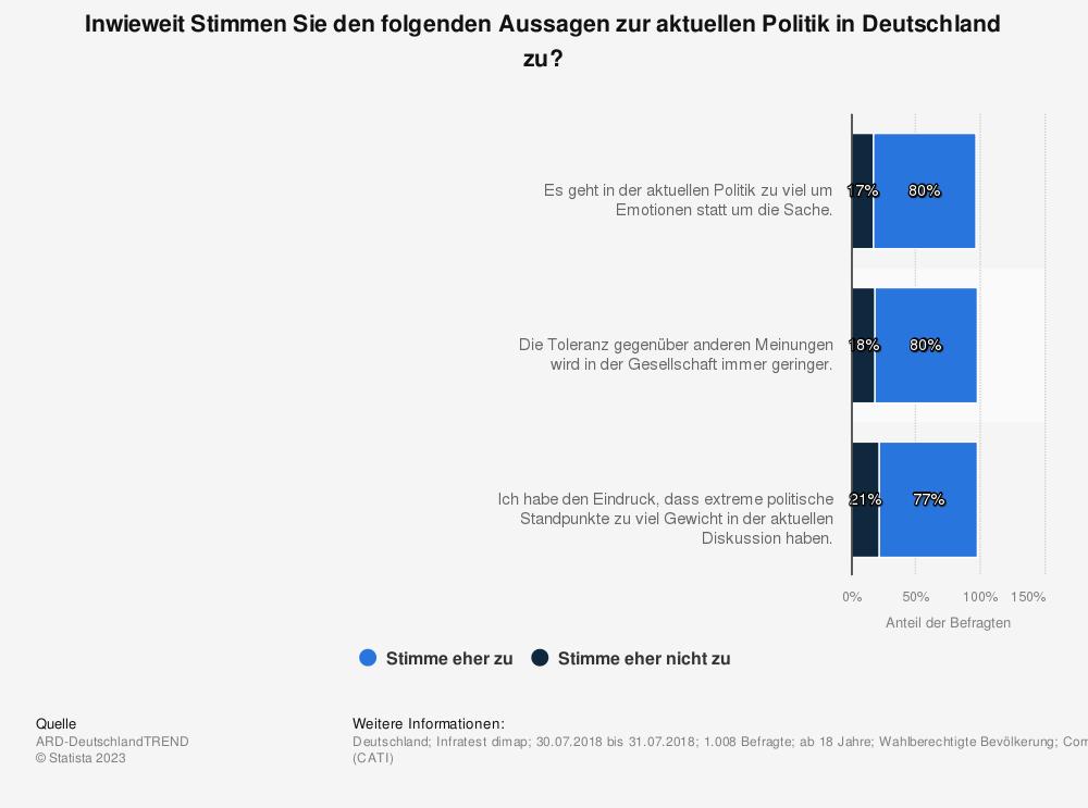 Statistik: Inwieweit Stimmen Sie den folgenden Aussagen zur aktuellen Politik in Deutschland zu? | Statista