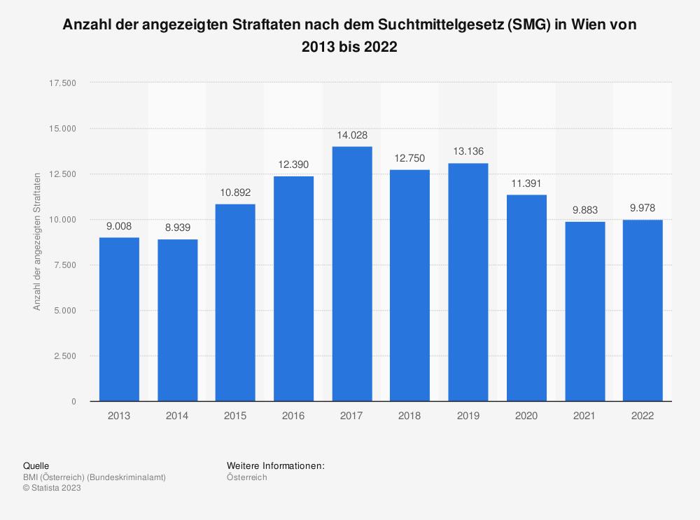 Statistik: Anzahl der angezeigten Straftaten nach dem Suchtmittelgesetz (SMG) in Wien von 2010 bis 2020 | Statista