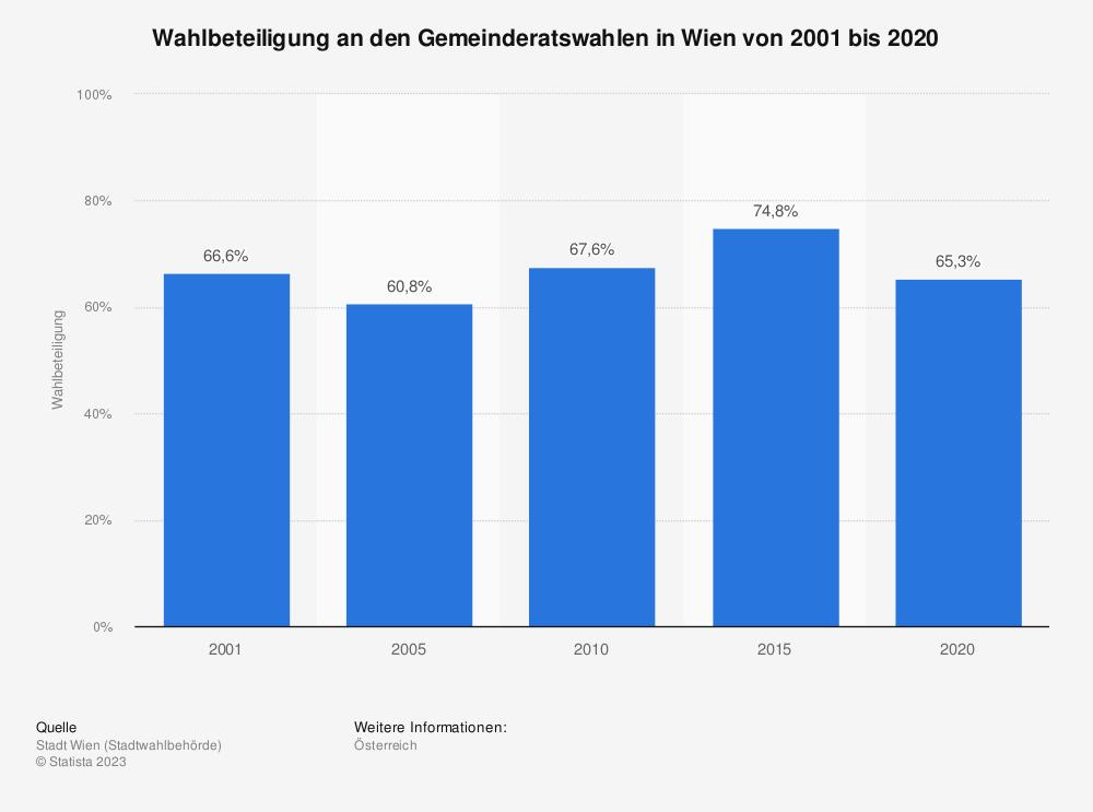Statistik: Wahlbeteiligung an den Gemeinderatswahlen in Wien von 2001 bis 2020 | Statista