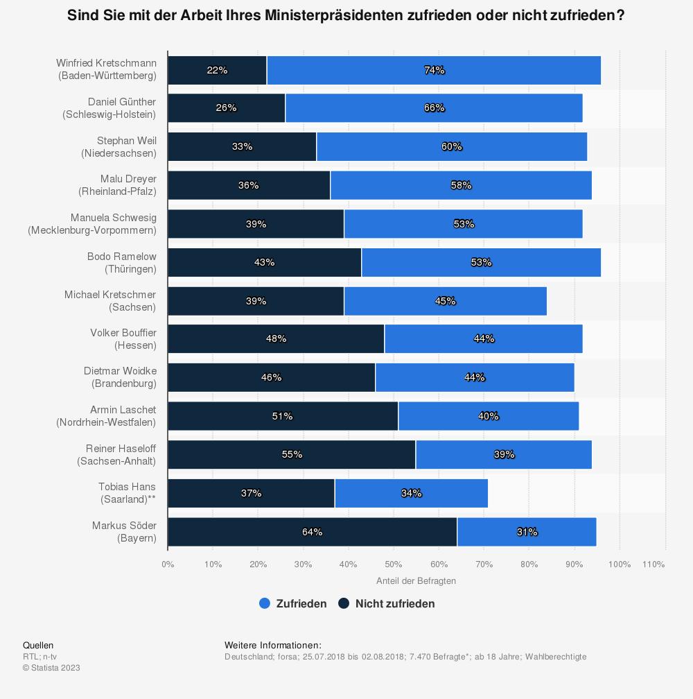 Statistik: Sind Sie mit der Arbeit Ihres Ministerpräsidenten zufrieden oder nicht zufrieden? | Statista