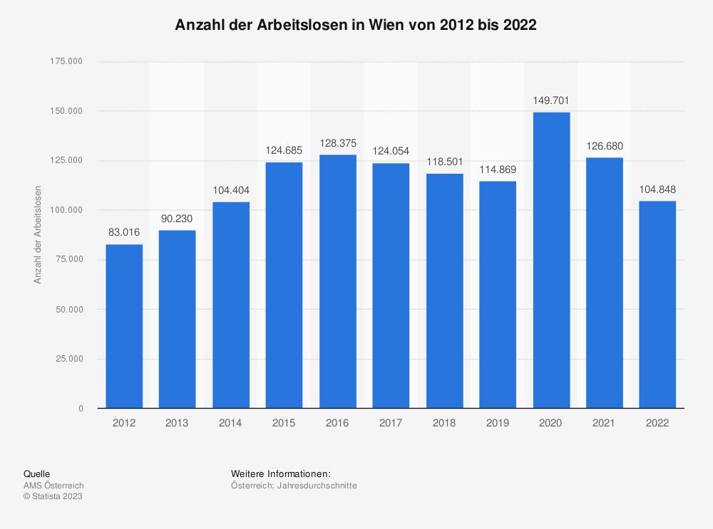 Statistik: Anzahl der Arbeitslosen in Wien von 2008 bis 2018 | Statista