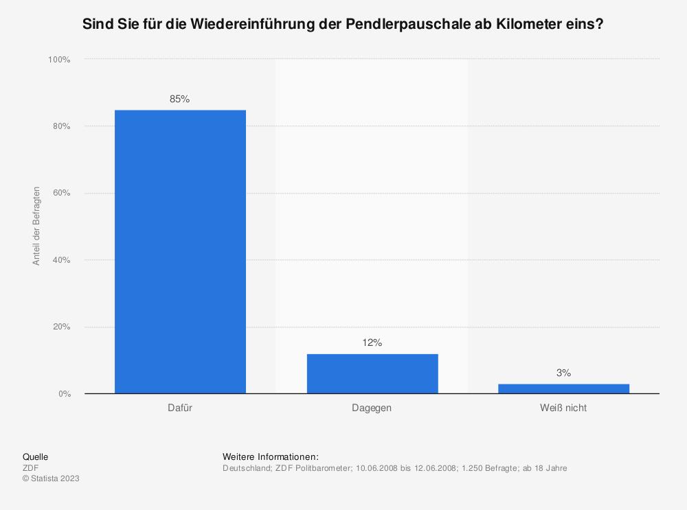 Statistik: Sind Sie für die Wiedereinführung der Pendlerpauschale ab Kilometer eins? | Statista