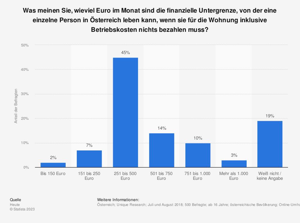 Statistik: Was meinen Sie, wieviel Euro im Monat sind die finanzielle Untergrenze, von der eine einzelne Person in Österreich leben kann, wenn sie für die Wohnung inklusive Betriebskosten nichts bezahlen muss? | Statista