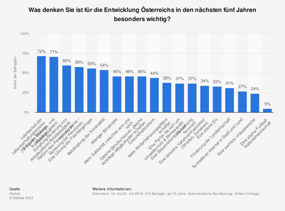 Statistik: Was denken Sie ist für die Entwicklung Österreichs in den nächsten fünf Jahren besonders wichtig?   Statista