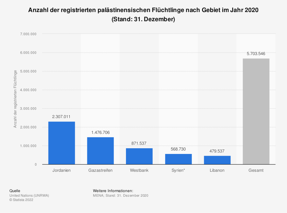 Statistik: Anzahl der registrierten palästinensischen Flüchtlinge nach Gebiet im Jahr 2019 (Stand: 31. Dezember) | Statista