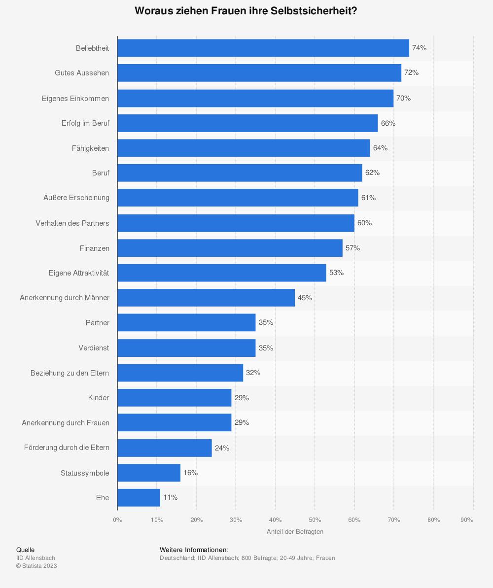 Statistik: Woraus ziehen Frauen ihre Selbstsicherheit?   Statista