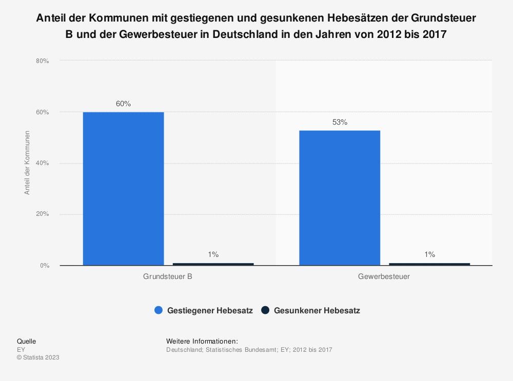Statistik: Anteil der Kommunen mit gestiegenen und gesunkenen Hebesätzen der Grundsteuer B und der Gewerbesteuer in Deutschland in den Jahren von 2012 bis 2017 | Statista