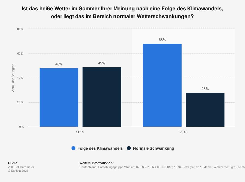 Statistik: Ist das heiße Wetter im Sommer Ihrer Meinung nach eine Folge des Klimawandels, oder liegt das im Bereich normaler Wetterschwankungen?  | Statista