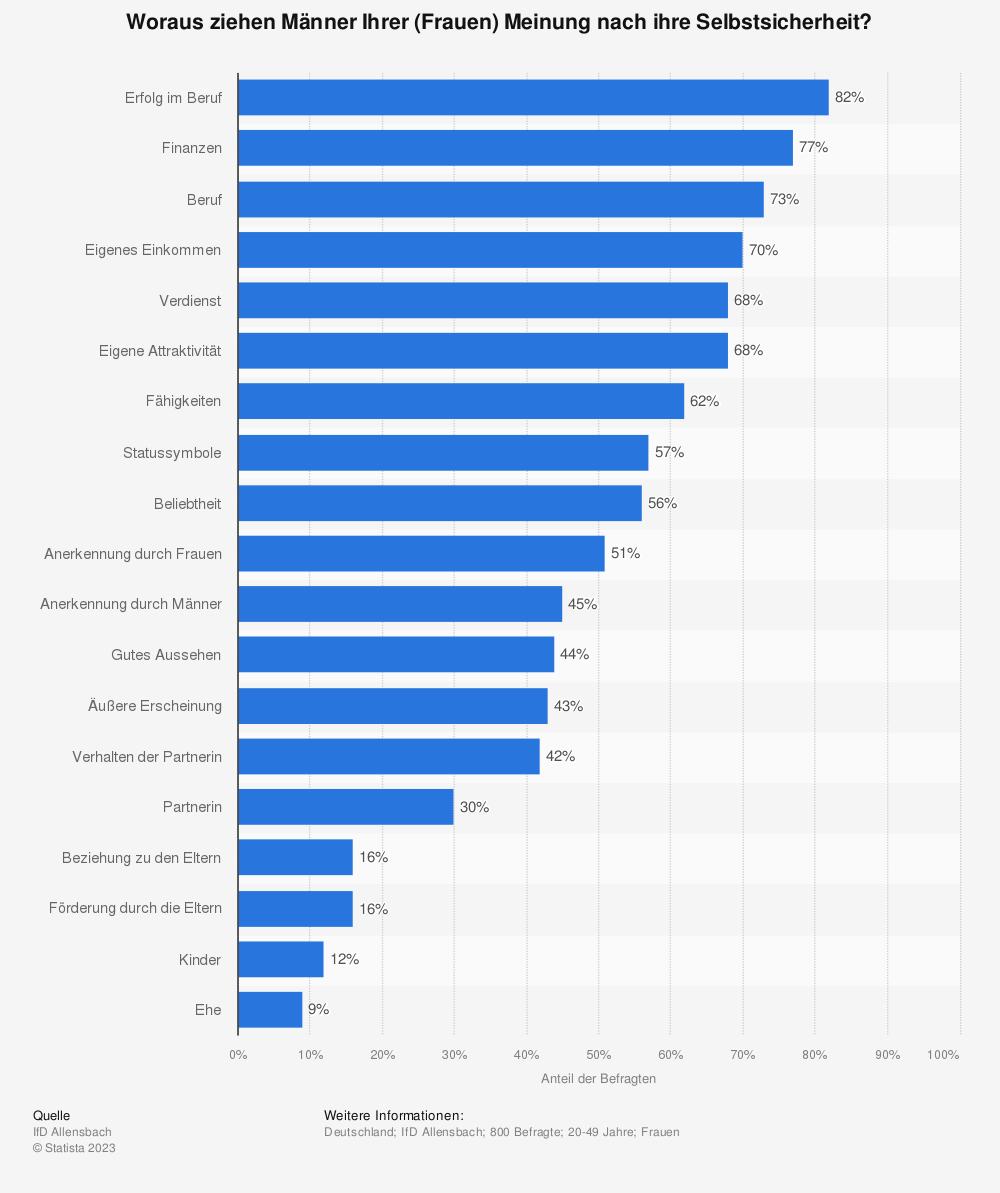 Statistik: Woraus ziehen Männer Ihrer (Frauen) Meinung nach ihre Selbstsicherheit?   Statista