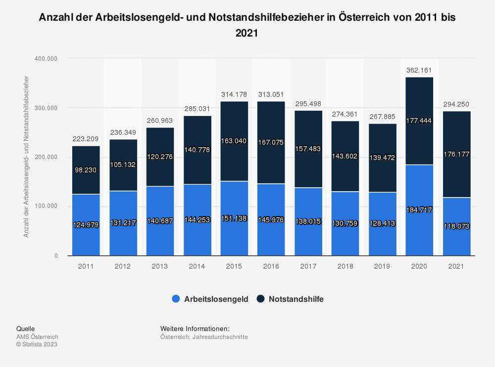 Statistik: Anzahl der Arbeitslosengeld- und Notstandshilfebezieher in Österreich von 2007 bis 2017 | Statista