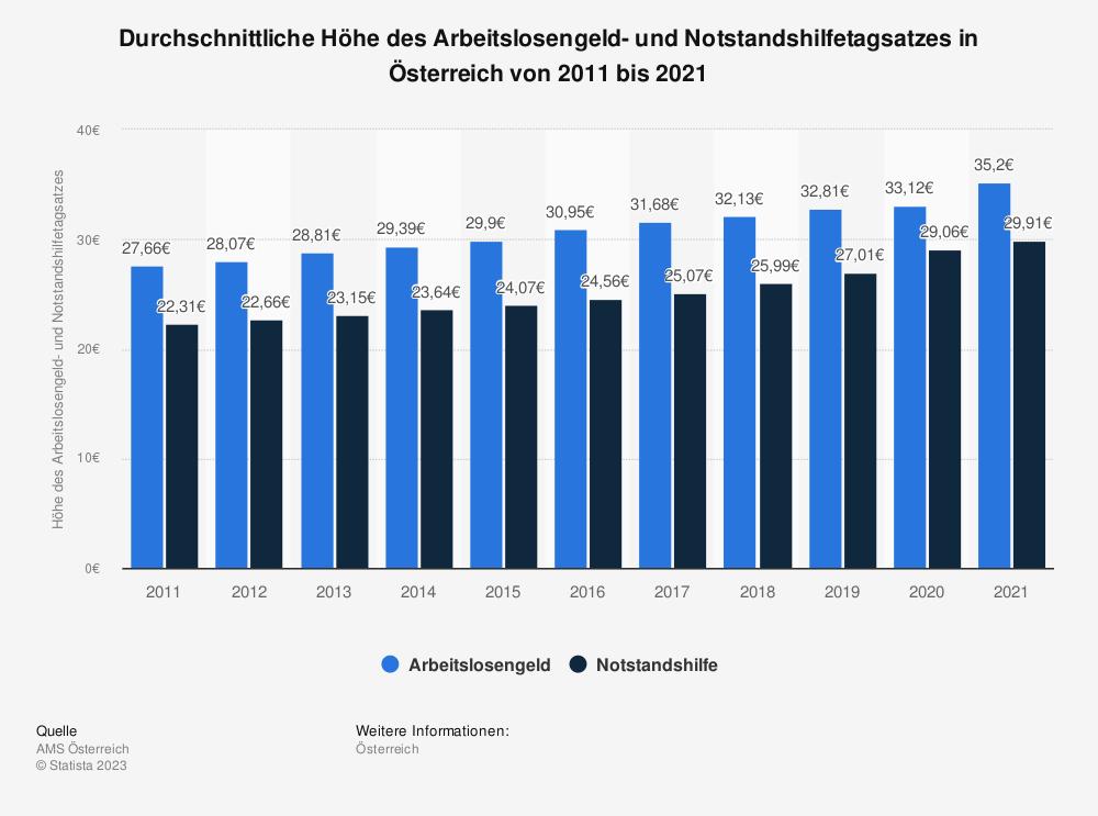 Statistik: Durchschnittliche Höhe des Arbeitslosengeld- und Notstandshilfetagsatzes in Österreich von 2007 bis 2017 | Statista