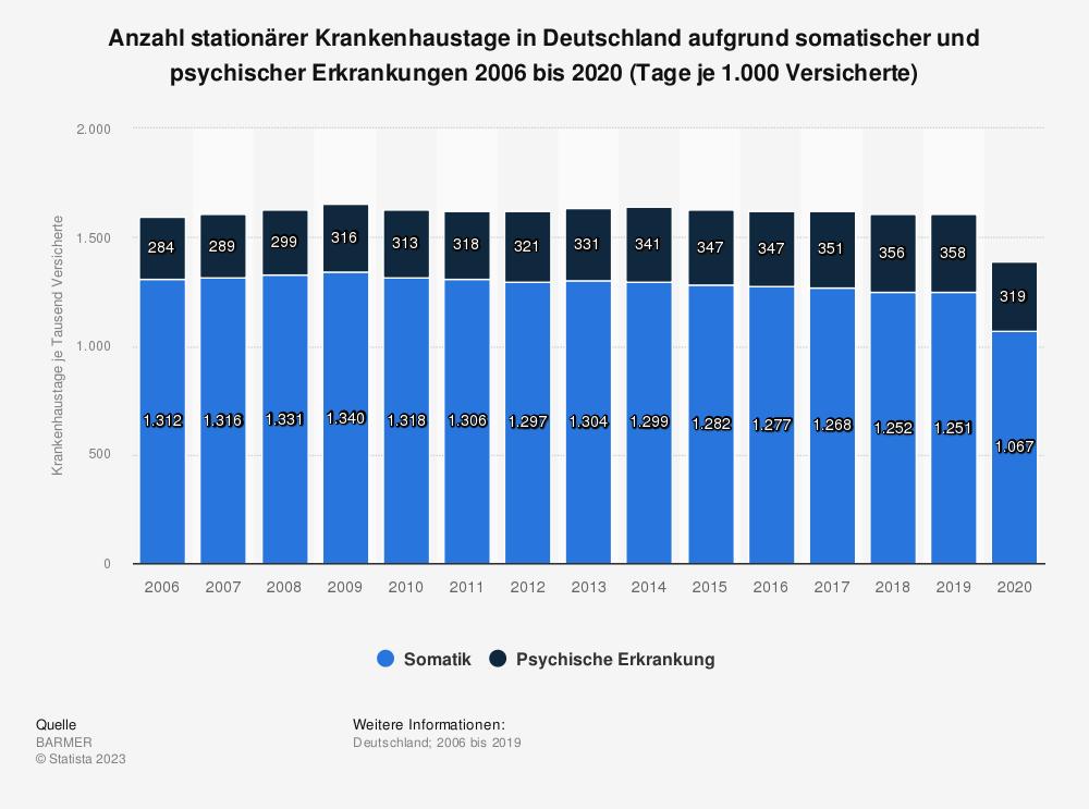 Statistik: Anzahl stationärer Krankenhaustage in Deutschland aufgrund somatischer und psychischer Erkrankungen 2006 bis 2018 (Tage je 1.000 Versicherte) | Statista