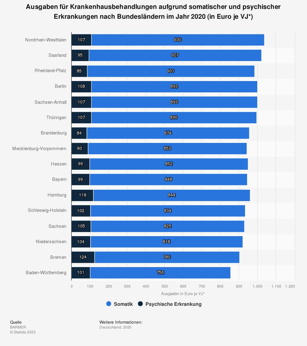 Statistik: Ausgaben für Krankenhausbehandlungen aufgrund somatischer und psychischer Erkrankungen nach Bundesländern im Jahr 2017 (in Euro je VJ*) | Statista