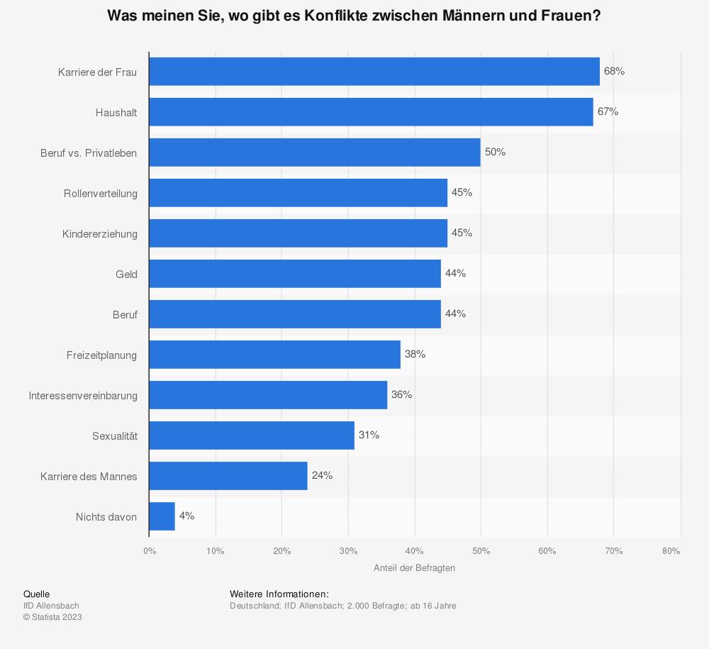 Statistik: Was meinen Sie, wo gibt es Konflikte zwischen Männern und Frauen? | Statista