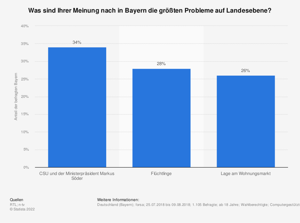 Statistik: Was sind Ihrer Meinung nach in Bayern die größten Probleme auf Landesebene? | Statista