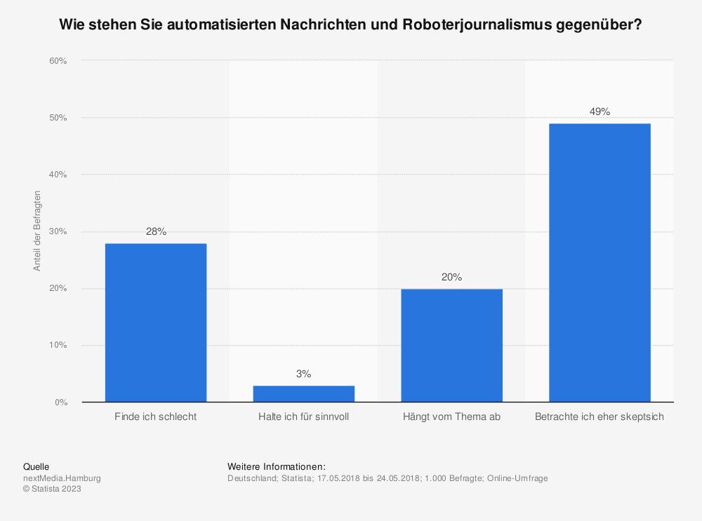 Statistik: Wie stehen Sie automatisierten Nachrichten und Roboterjournalismus gegenüber? | Statista