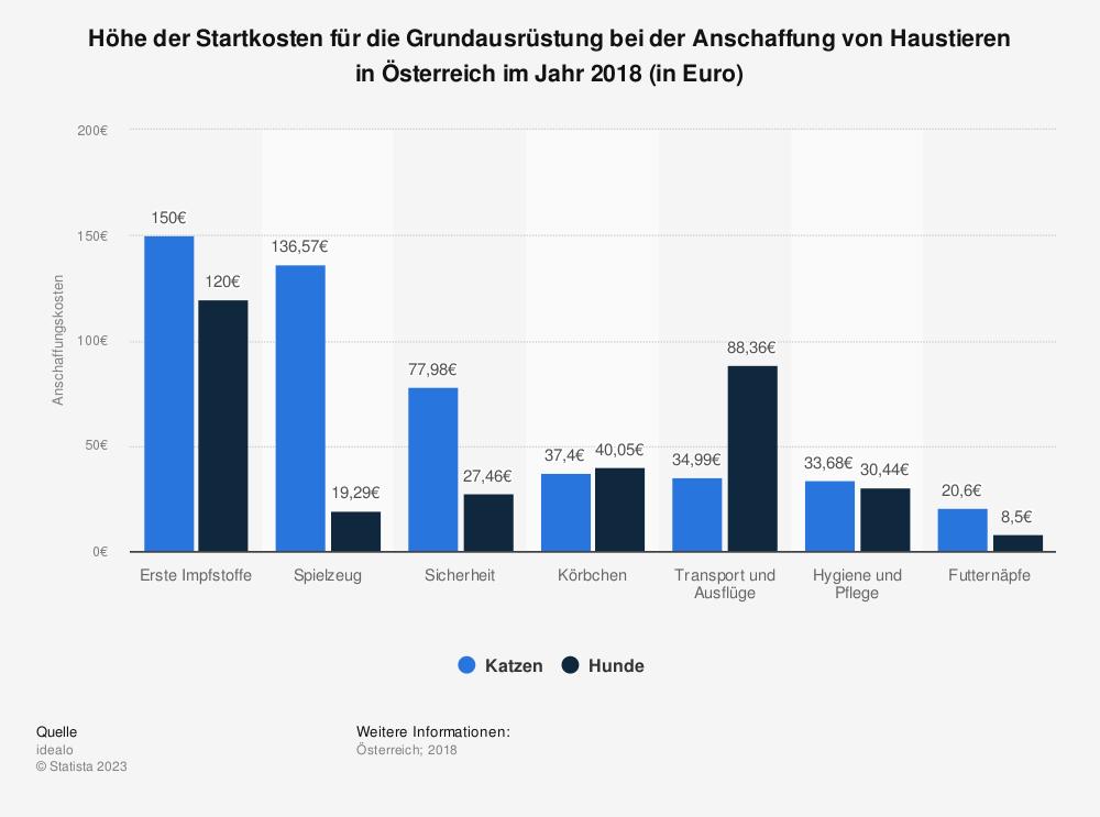 Statistik: Höhe der Startkosten für die Grundausrüstung bei der Anschaffung von Haustieren in Österreich im Jahr 2018 (in Euro) | Statista