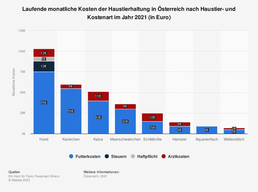 Statistik: Jährliche Kosten für die Haltung von Hund und Katze in Österreich im Jahr 2018 (in Euro) | Statista