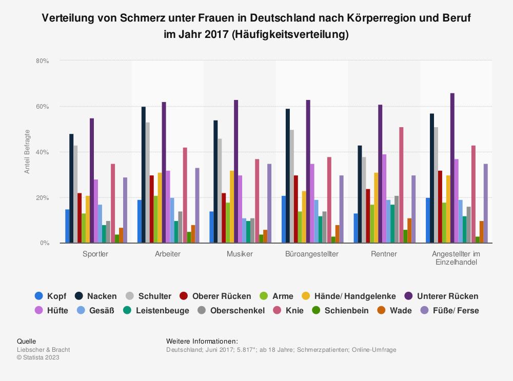 Statistik: Verteilung von Schmerz unter Frauen in Deutschland nach Körperregion und Beruf im Jahr 2017 (Häufigkeitsverteilung) | Statista