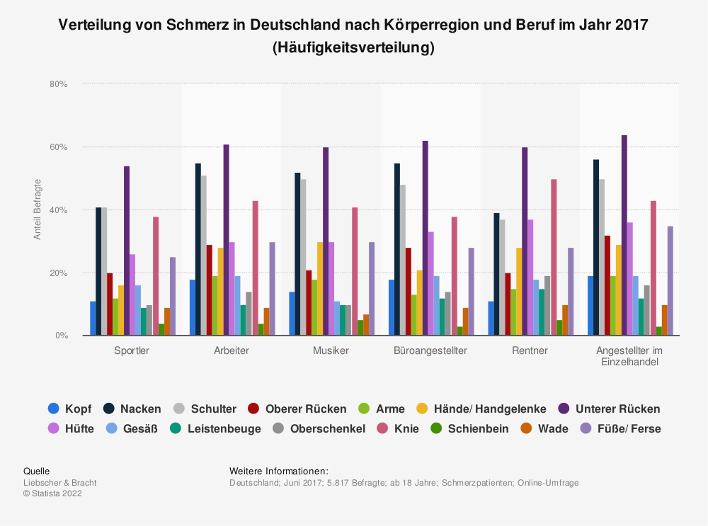 Statistik: Verteilung von Schmerz in Deutschland nach Körperregion und Beruf im Jahr 2017 (Häufigkeitsverteilung) | Statista