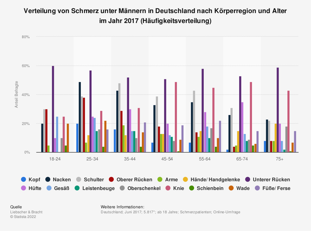 Statistik: Verteilung von Schmerz unter Männern in Deutschland nach Körperregion und Alter im Jahr 2017 (Häufigkeitsverteilung) | Statista