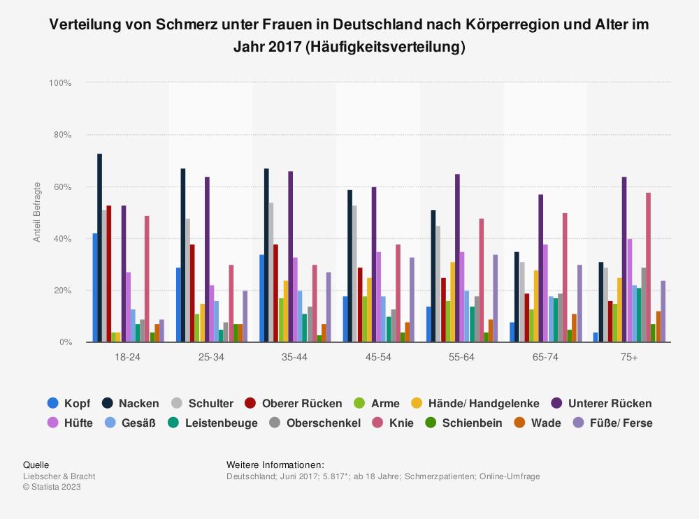 Statistik: Verteilung von Schmerz unter Frauen in Deutschland nach Körperregion und Alter im Jahr 2017 (Häufigkeitsverteilung) | Statista