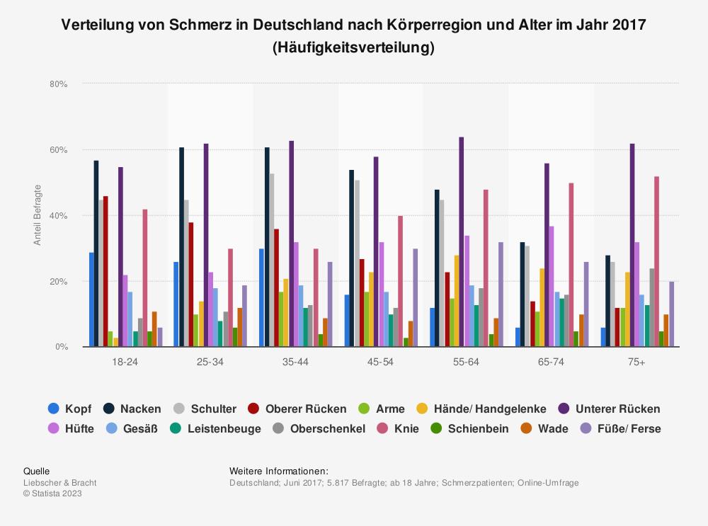 Statistik: Verteilung von Schmerz in Deutschland nach Körperregion und Alter im Jahr 2017 (Häufigkeitsverteilung) | Statista